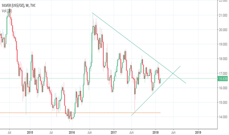 SILVER: SILVER WEEKLY CHART -- DESCENDING TRIANGLE PATTERN
