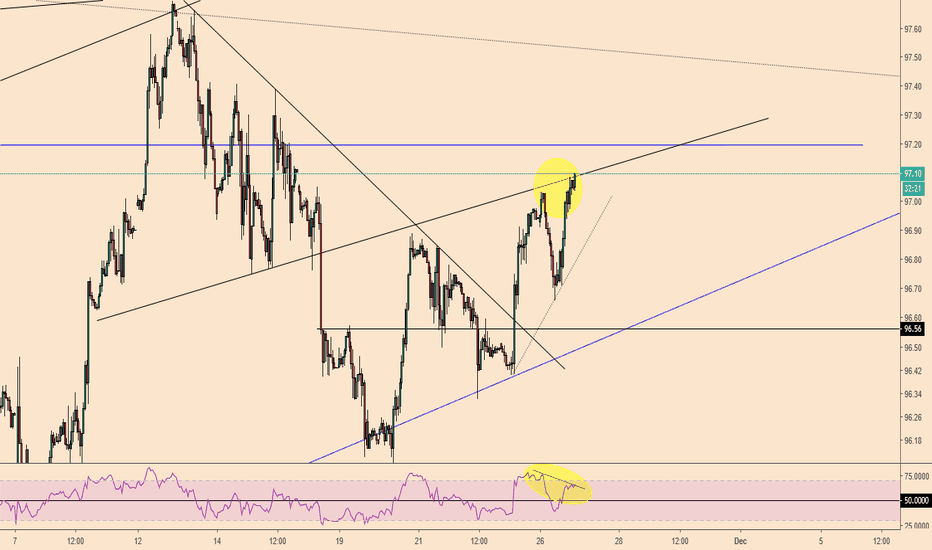 DXY: DXY 1 hour view