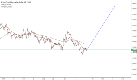 GBPAUD: No words to describe my feelings right now