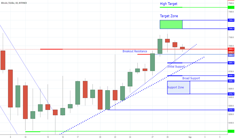 BTCUSD: Bitcoin - All About That Cup of Coffee