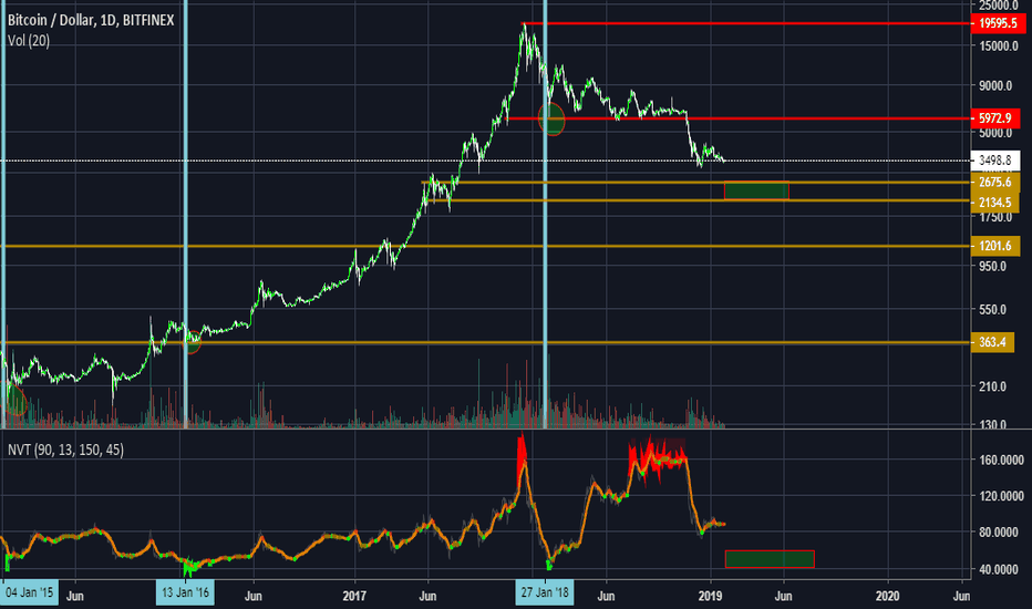 BTCUSD: BTC Reducing Risk in Alts and Waiting for buy box