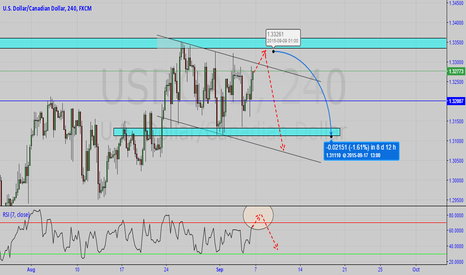 USDCAD: SHORT ON SWING HIGH