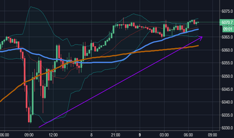 NAS100USD: .......buy the top monday scalping