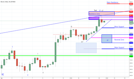 BTCUSD: BTC - The Rally Continues or Is This A Short Term Top?