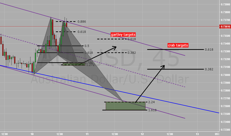 AUDUSD: AUDUSD-possible gartley and crab patterns
