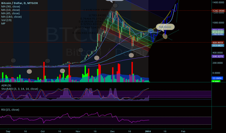 "BTCUSD: BTCUSD:Gox fib channel ""To the Moon"""