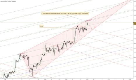 CL1!: USOIL Sell