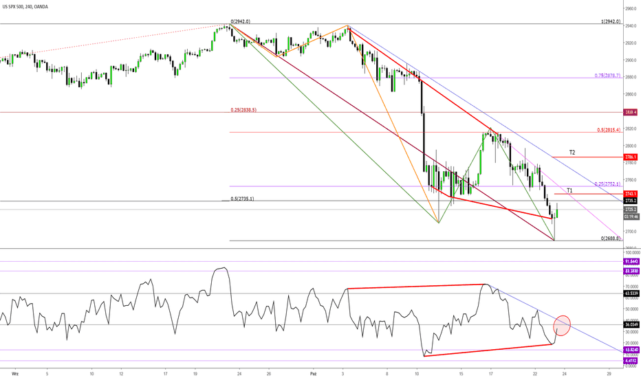 SPX500USD: S&P 500 co dalej?