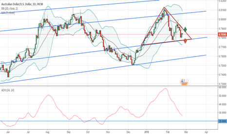 AUDUSD: AUDUSD Area of Interest from Consilidation
