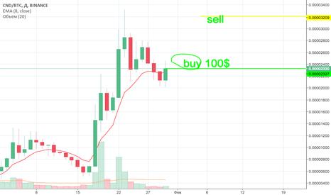 CNDBTC:  buy cnd btc