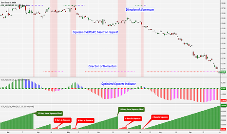 FXE: Squeeze Momentum Indicator [Complete Package]