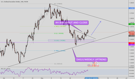 USDCAD: USDCAD fantastic long opportunity!