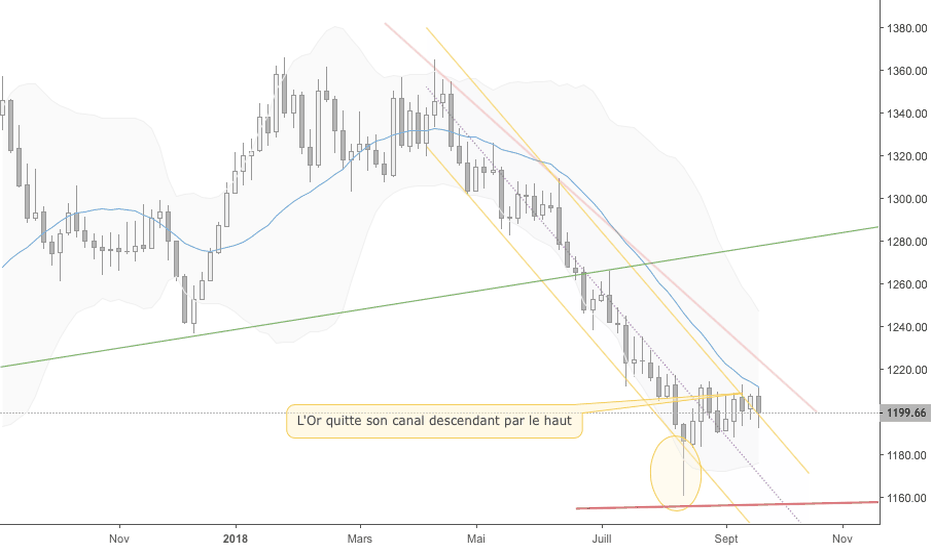GOLD: Achat Or - Signal en cours