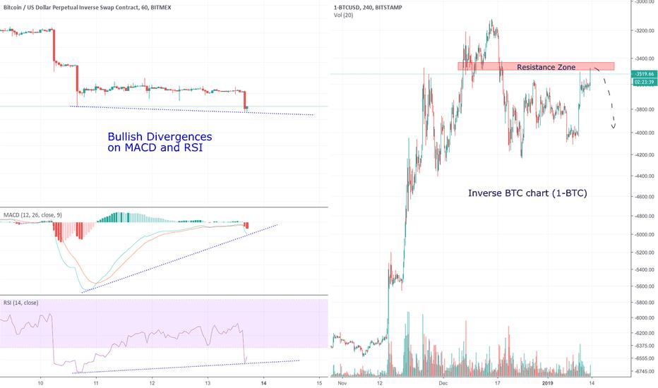 1-BTCUSD: BTC Bullish Divergences: It's Time to Long Bitcoin $BTCUSD