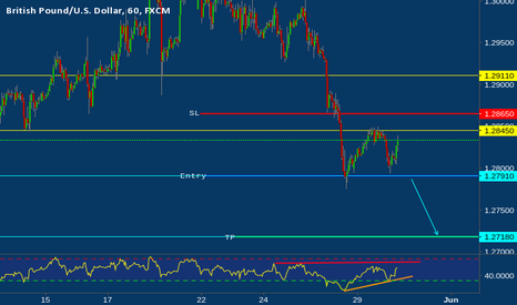 GBPUSD: Daily analysis of GBP/USD for May 30, 2017