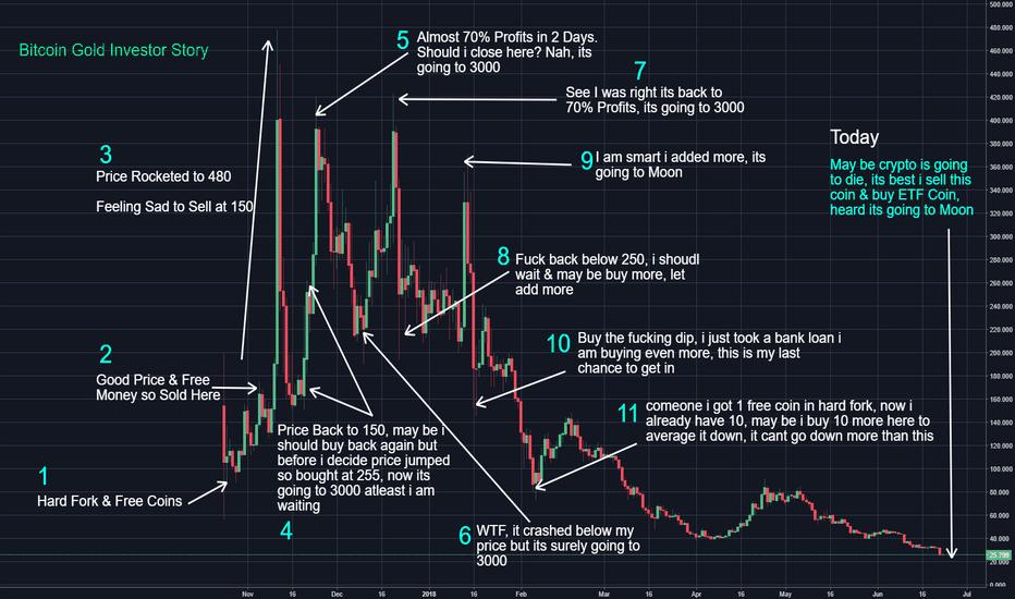 BTGUSD: Bitcoin Gold True Story