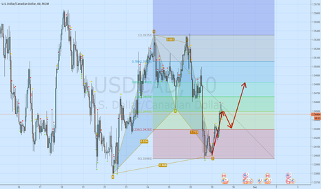 USDCAD: USDCAD long bat formation