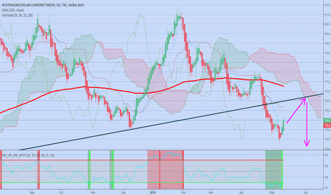 AXY: AUD pulling back to resistance line