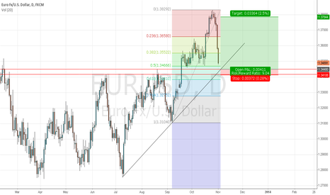 EURUSD: going long