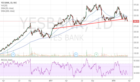 YESBANK: Yes Bank - H&S Pattern