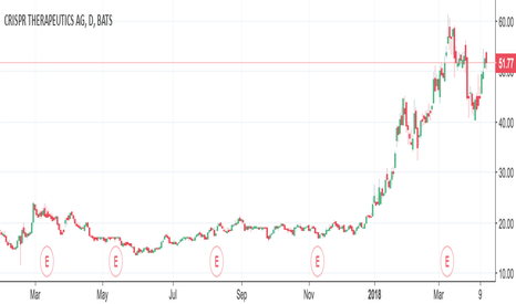 Crsp Stock Price And Chart Tradingview