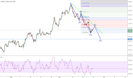 XAUUSD: XAUUSD: gold could touch 1275 later next week.