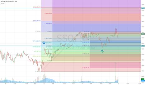SSO: Still long until 131.70