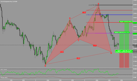 EURJPY: Bullish Cypher Near Completion