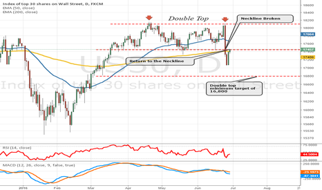 US30: Is the down side  going to prevail on the Dow?
