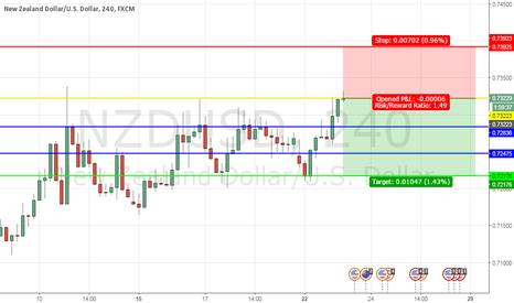 NZDUSD: USD push back