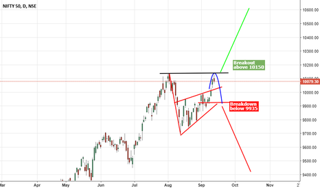 NIFTY: Nfty : Make or Break Point