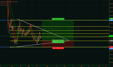GBPUSD: possible buy gbp/usd