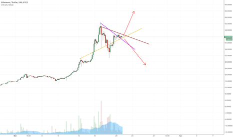 ETHUSD: Will it Break Upward?