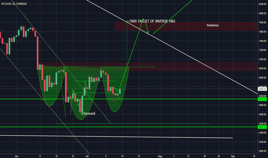 BTCUSD: BTC UPDATE! INV H&S ON THE KEY SUPPORT LEVEL - CRYPTO CLASSIC
