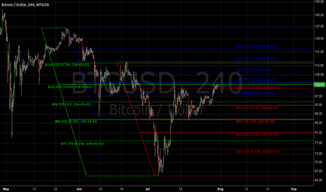 BTCUSD: Fibonacci- Retracement of 136-65