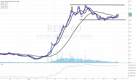 REN: $REN finishes strong