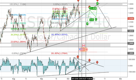 USDCAD: USDCAD SHORT AND 2.618 TRADE