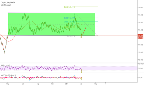 CHFJPY: at the bottom of channel