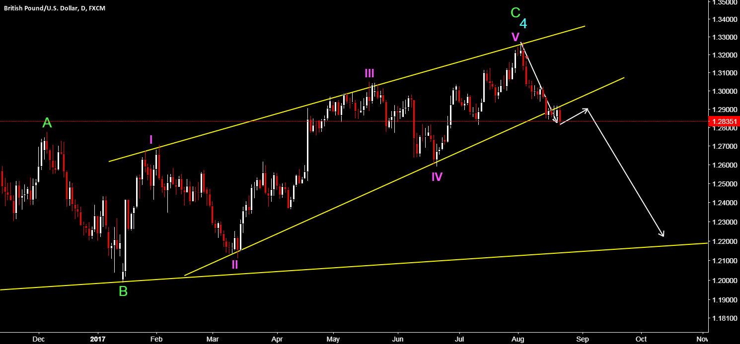 GBP/USD - BREAK OUT OF ENDING DIAGONAL - NEW LOWS COMING