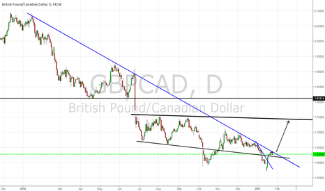 GBPCAD: GBPCAD WAIT FOR BREAK