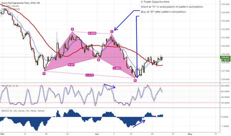 EURJPY: EURJPY - 2 recent trade opportunities on Euro/Yen.