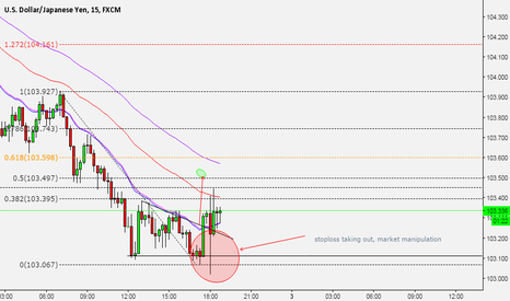 USDJPY: they took out my stop
