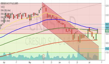 CRESY: Oportunidad de compra- Cresud ingresando en FIN 0,236