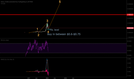 ARDRUSD: Ardor ready for fifth wave > huge potential