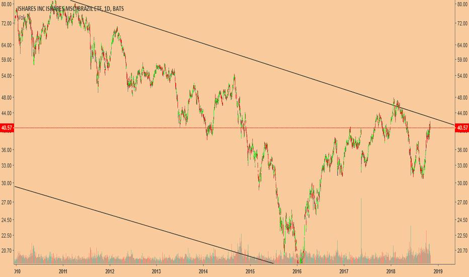 EWZ: Para quem acha que o mercado está completamente bulll! Alerta