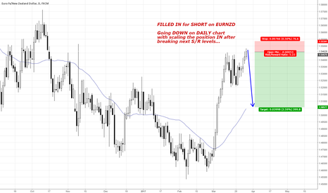 EURNZD: SHORT RUN on EURNZD GREAT PROFITS!