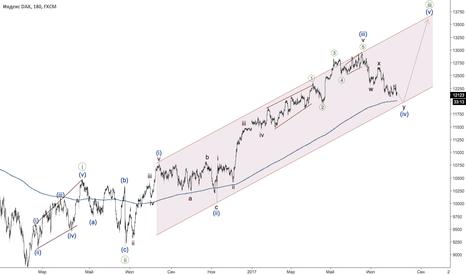 GER30: DAX - бычий тренд