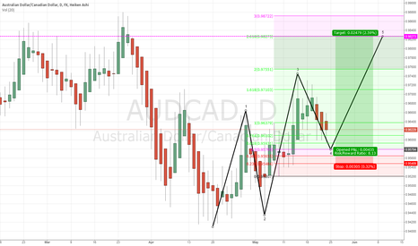AUDCAD: AUD/CAD buy opportunity