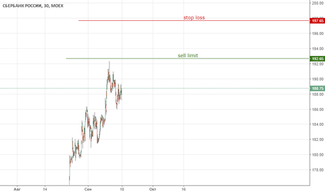 SBER: Сбербанк. Продажа/192,65.