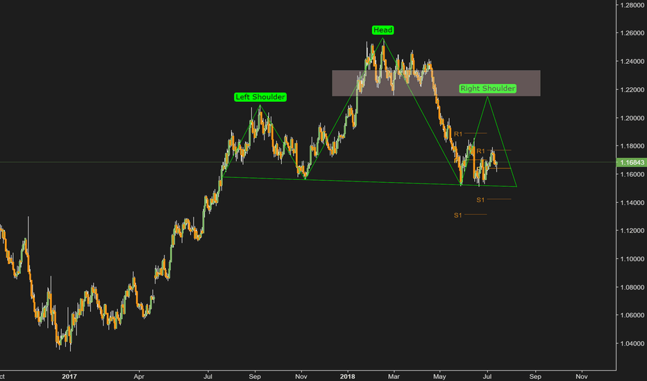 EURUSD: EURUSD. Anyone up for a Head&Shoulders?